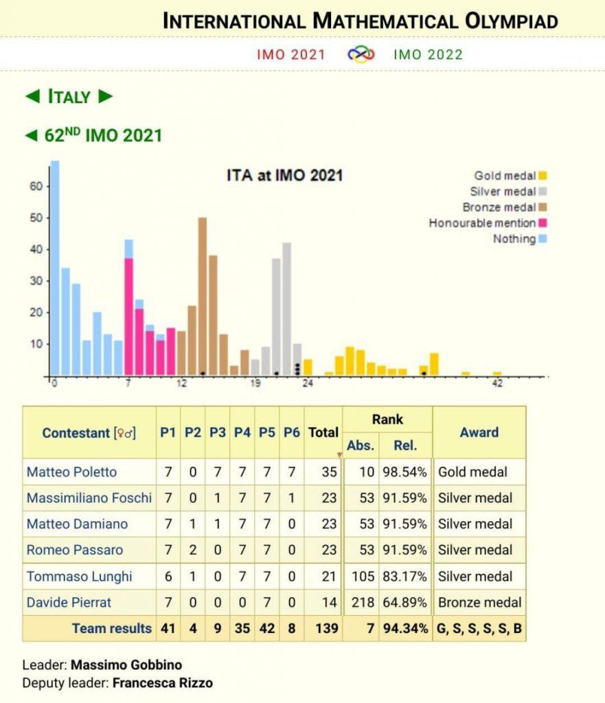 Risultati individuali e di squadra - Italia all'IMO 2021